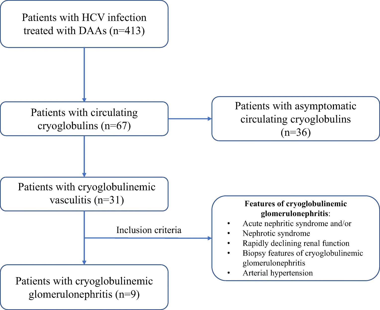 Clinical outcome of HCV-associated cryoglobulinemic