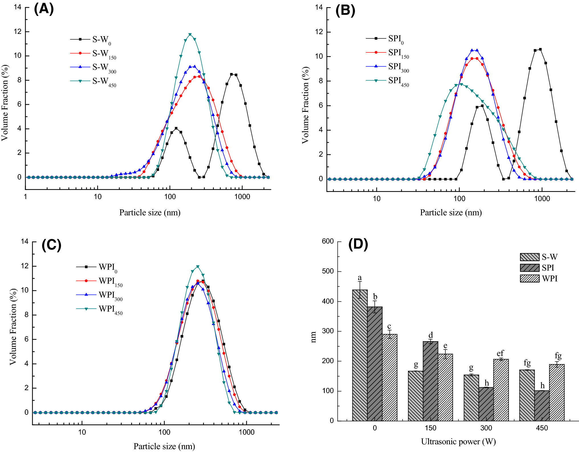 Effects of ultrasonic treatment on the gel properties of microbial