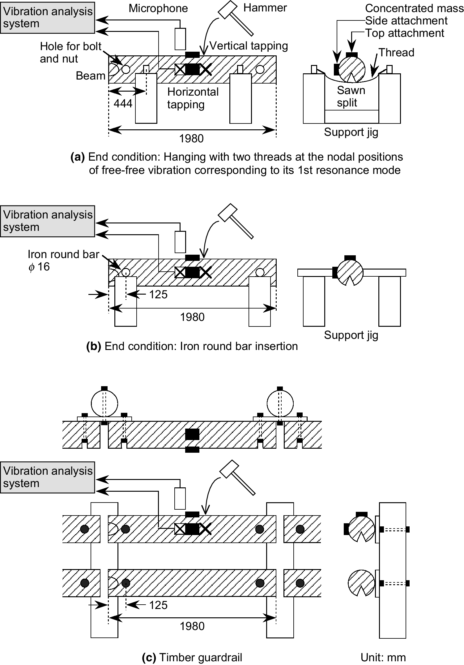 Application of the vibration method with additional mass to