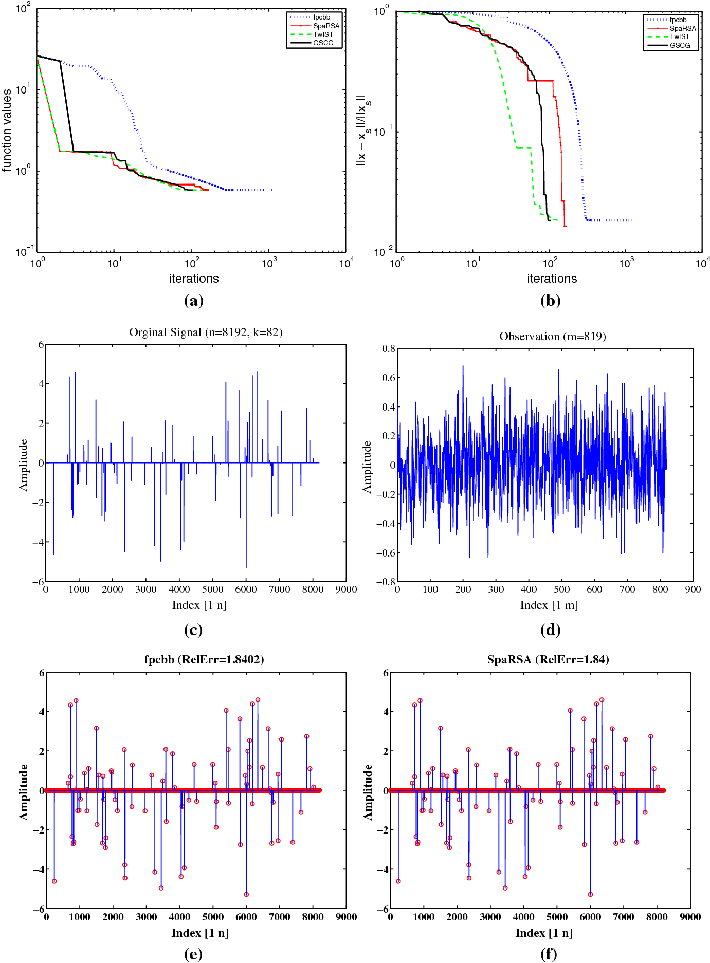 A new generalized shrinkage conjugate gradient method for