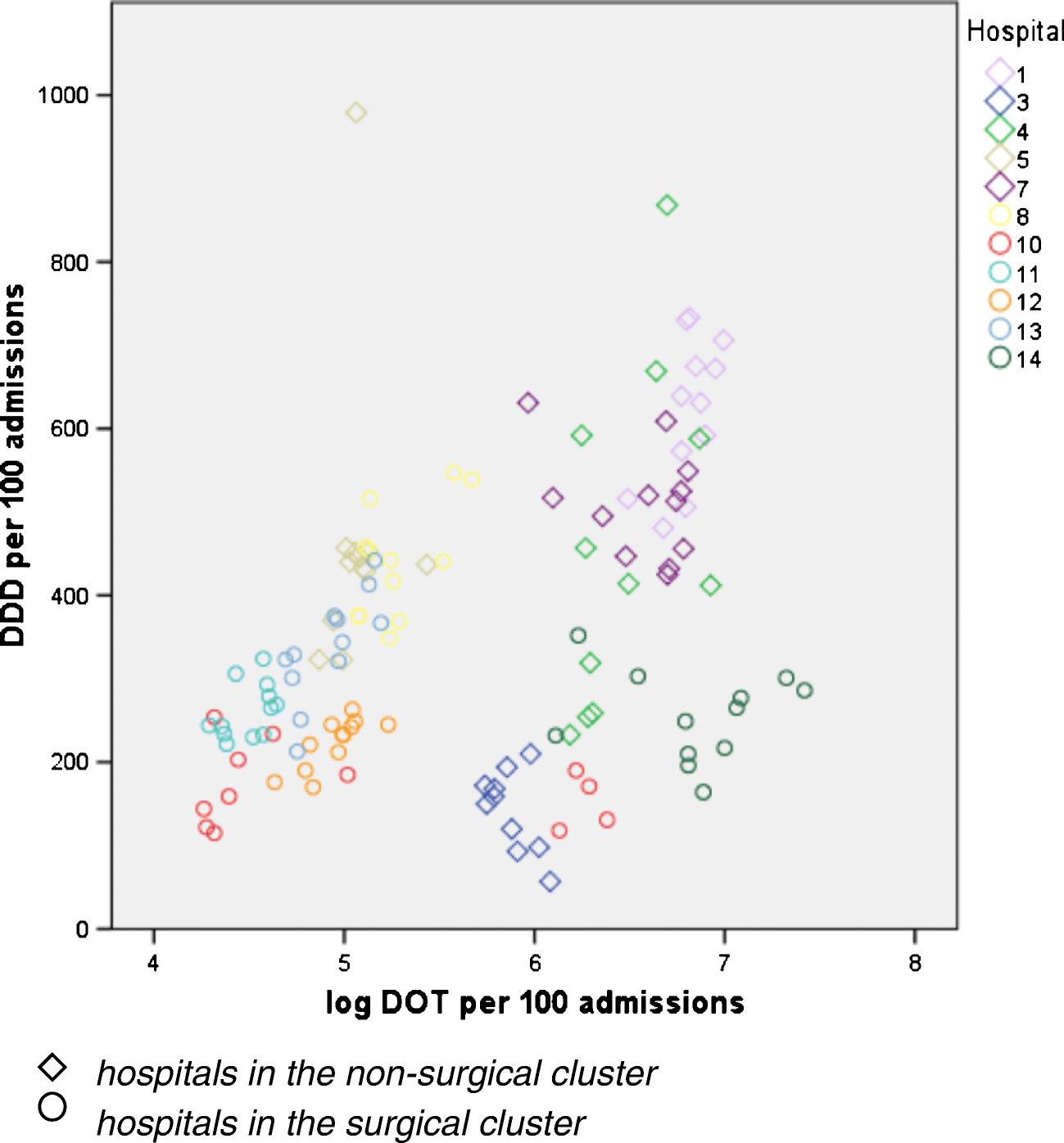 How to measure quantitative antibiotic use in order to