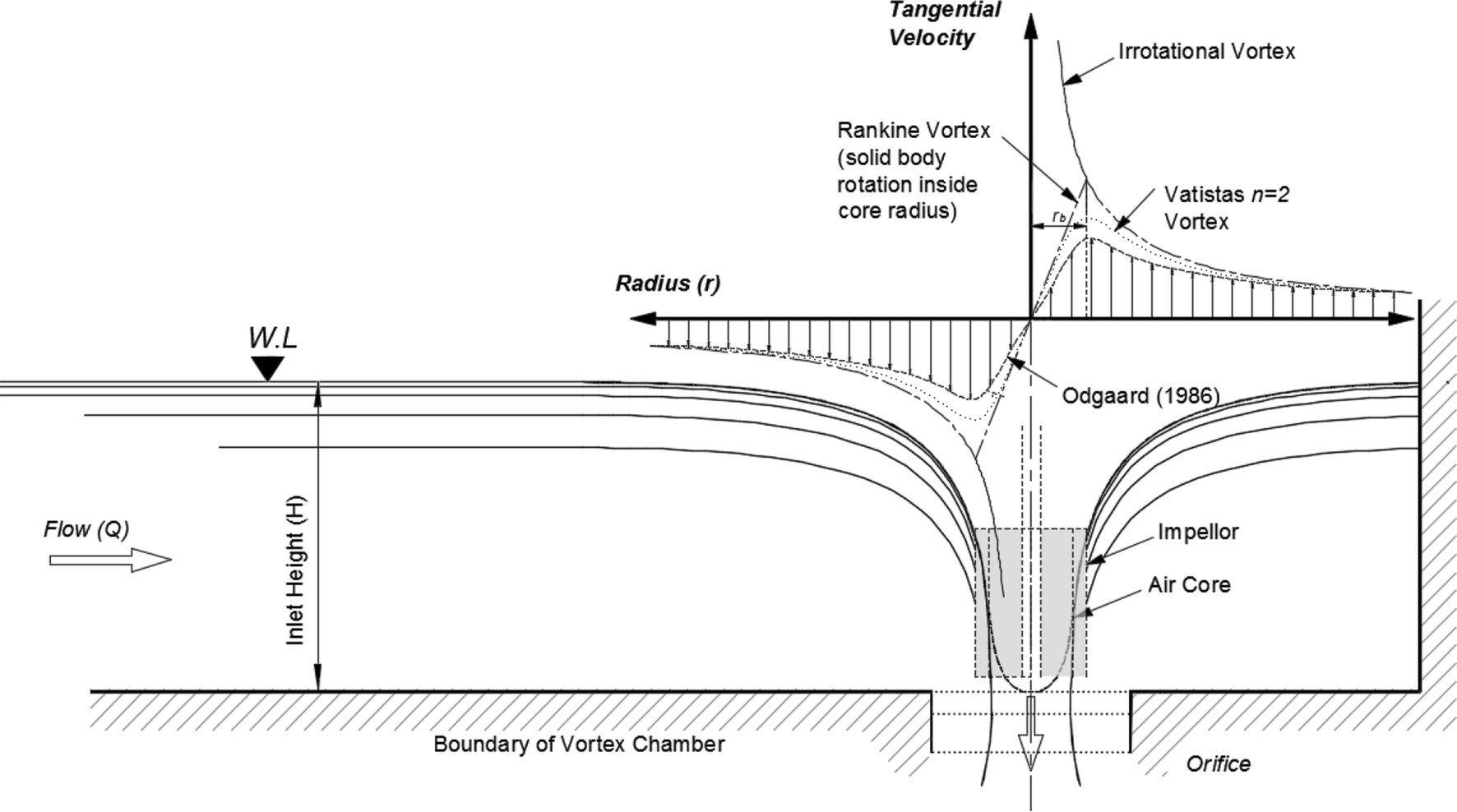 Water vortex hydropower technology: a state-of-the-art