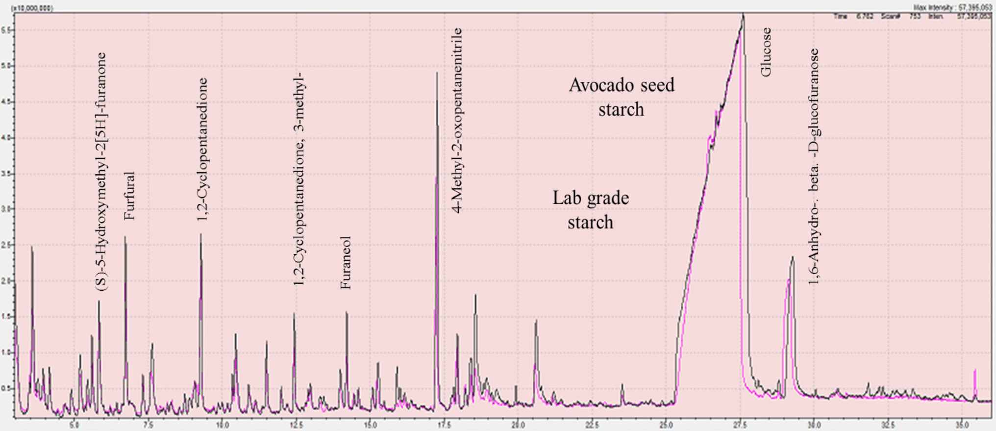 Valorisation Of Avocado Seeds Extraction And Characterisation Avocadoseeddiagram1 Open Image In New Window