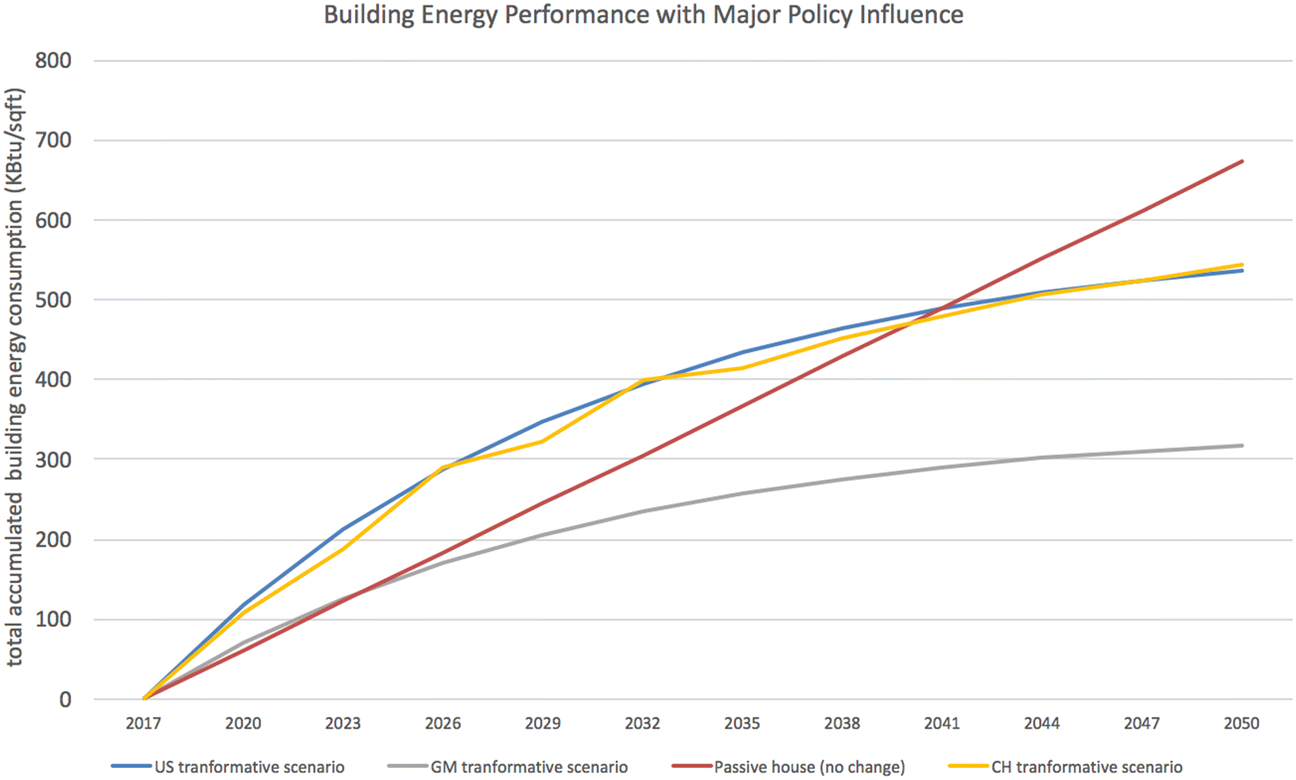 A comparison of building energy codes and policies in the
