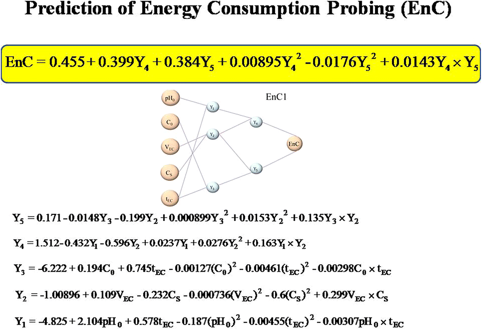 Calculating the energy consumption of electrocoagulation