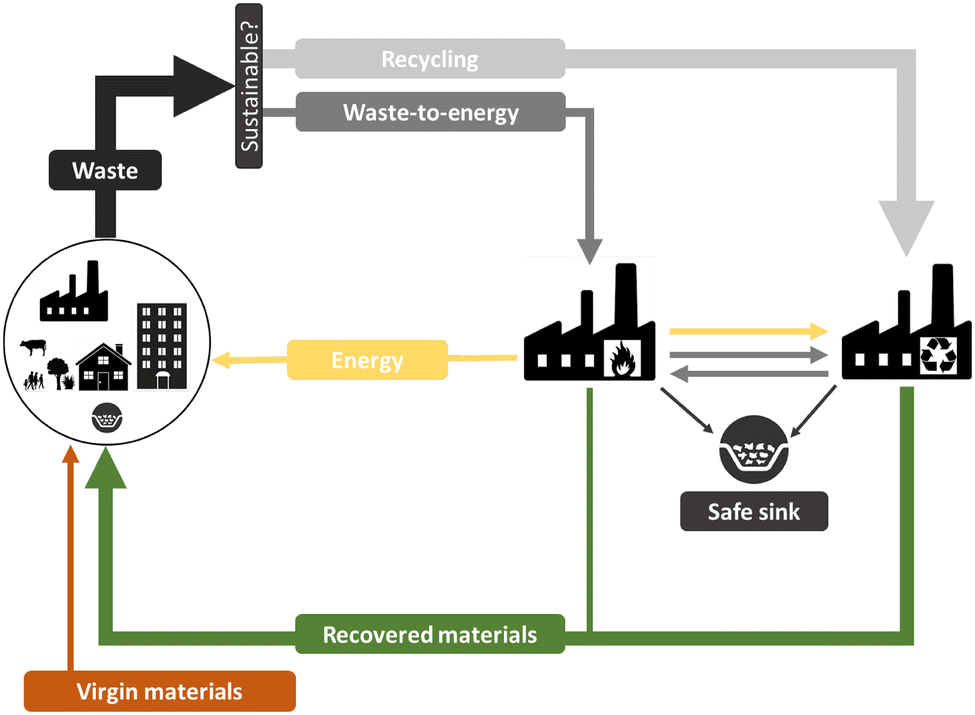 Waste-to-energy is compatible and complementary with