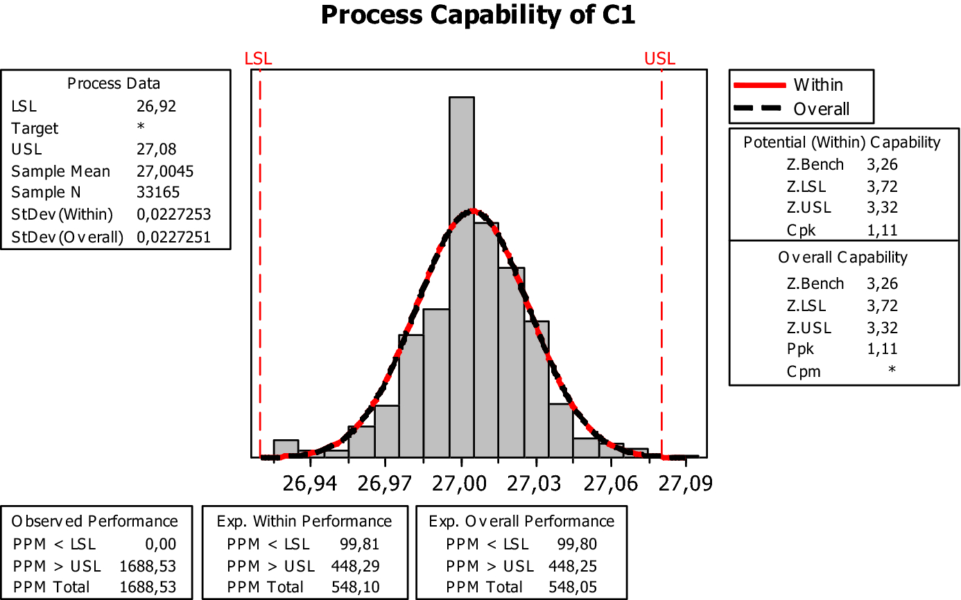 Portfolio analysis of a Lean Six Sigma production process | SpringerLink