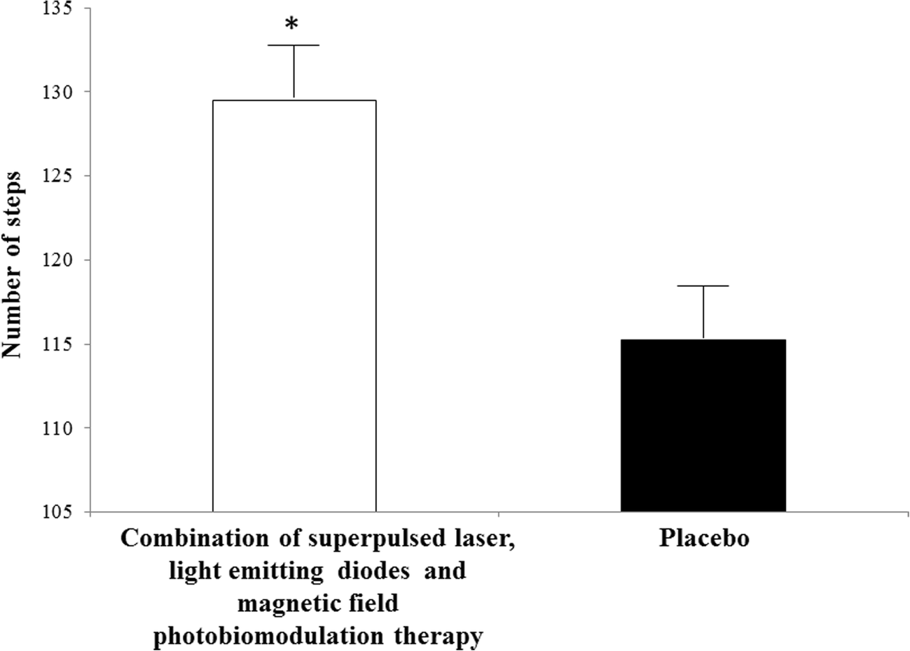 Acute Effects Of Photobiomodulation Therapy Pbmt Combining Laser Light Emitting Diode Diagram Open Image In New Window