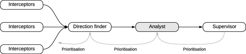 A resources model for distributed sensemaking | SpringerLink