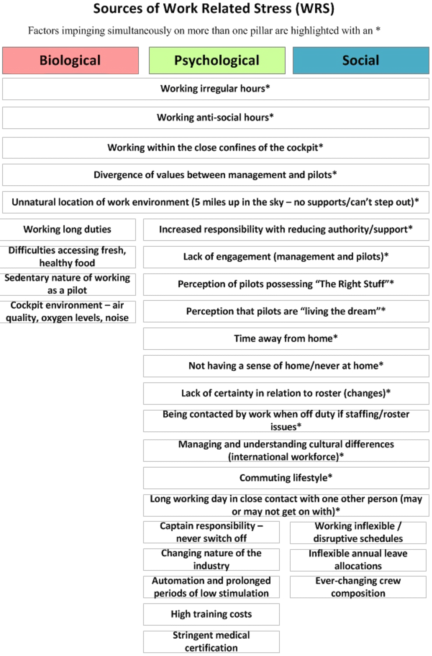 Interventions to support the management of work-related