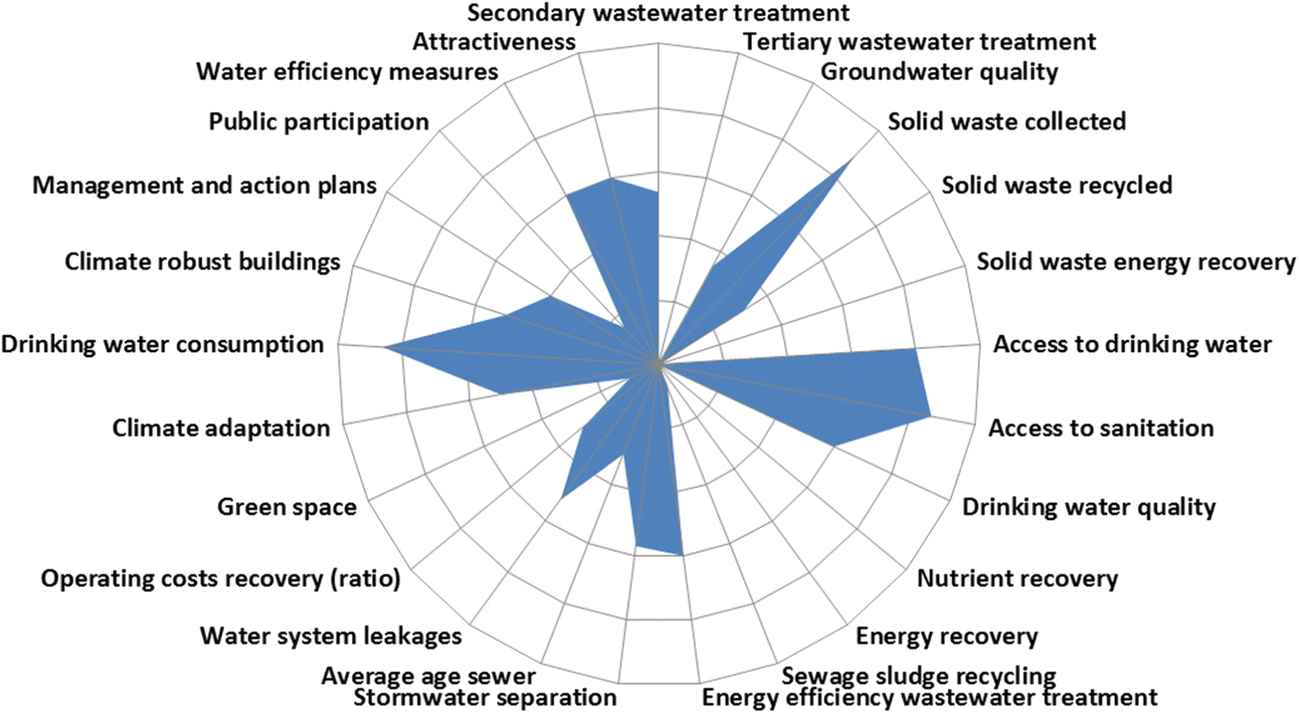 Connecting Water Science And Policy In India Lessons From A Diagram Furthermore Rv Freshwater System On Line Open Image New Window