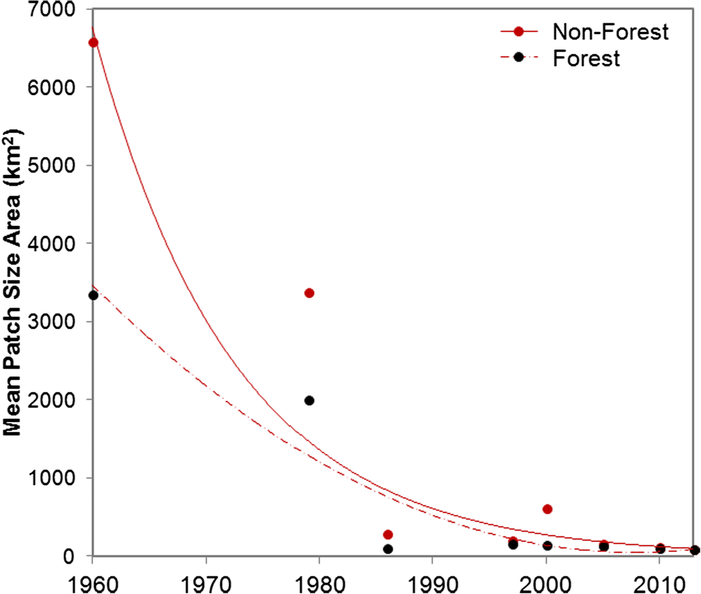Deforestation and secondary growth in Costa Rica along the