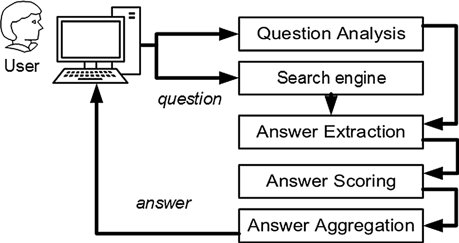 Accuracy evaluation of methods and techniques in Web-based