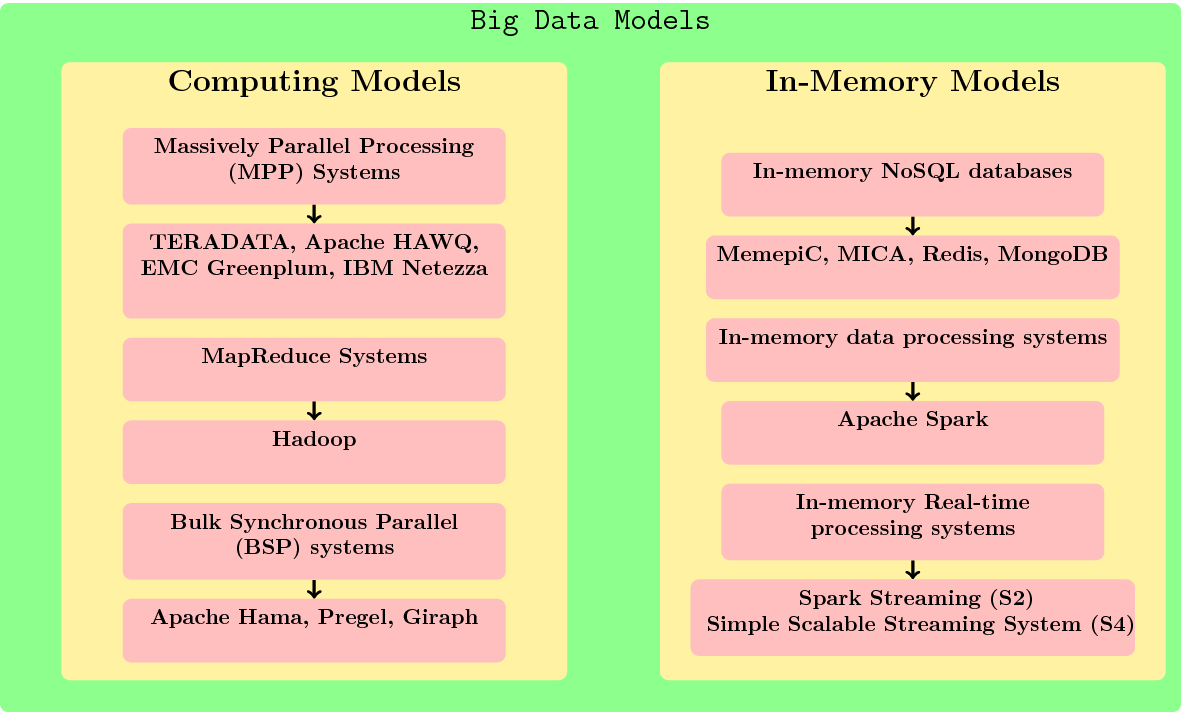 The big data system, components, tools, and technologies: a
