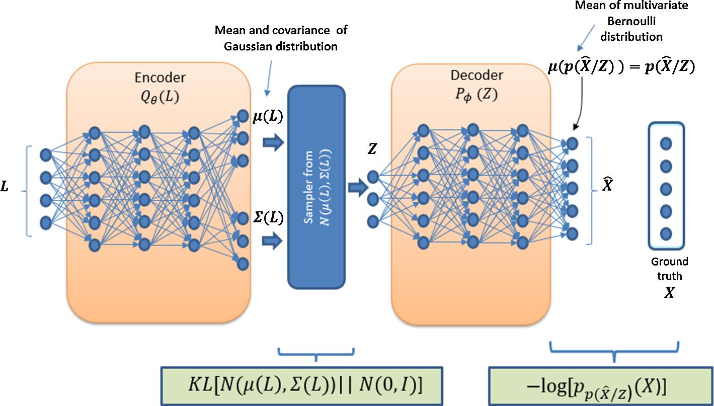 Variational data generative model for intrusion detection