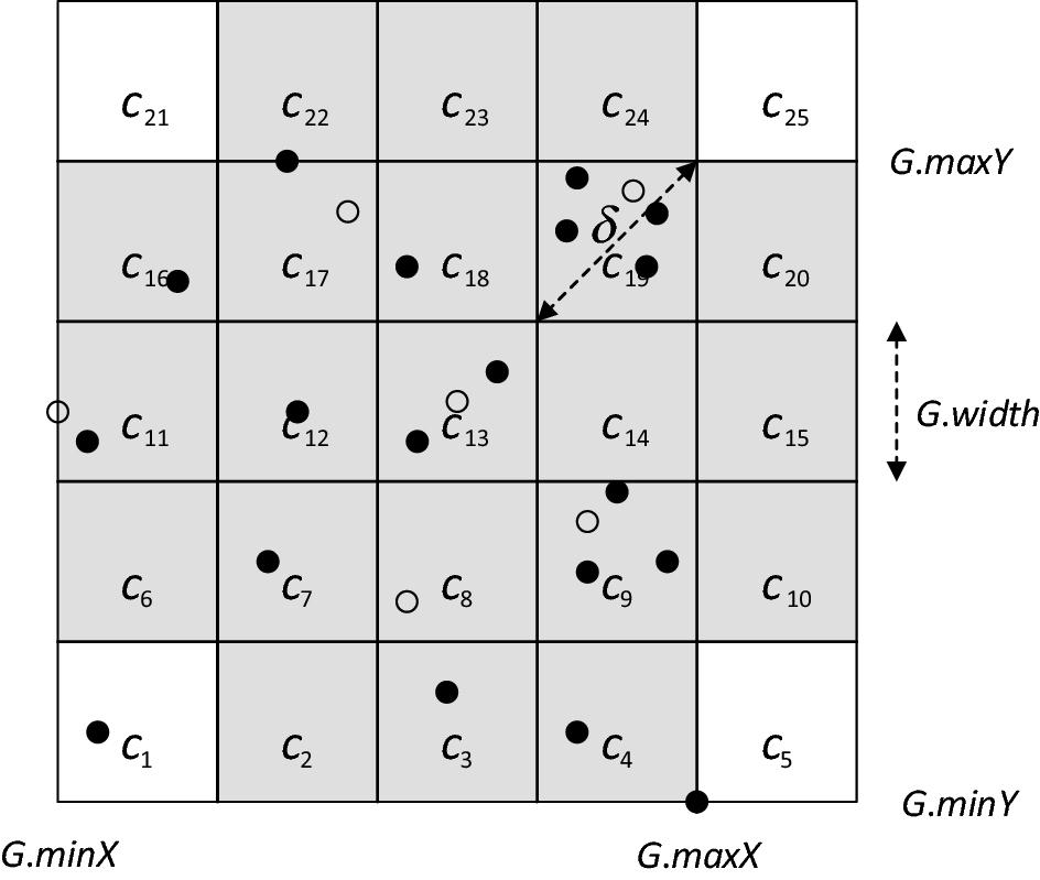 Nearest base-neighbor search on spatial datasets | SpringerLink