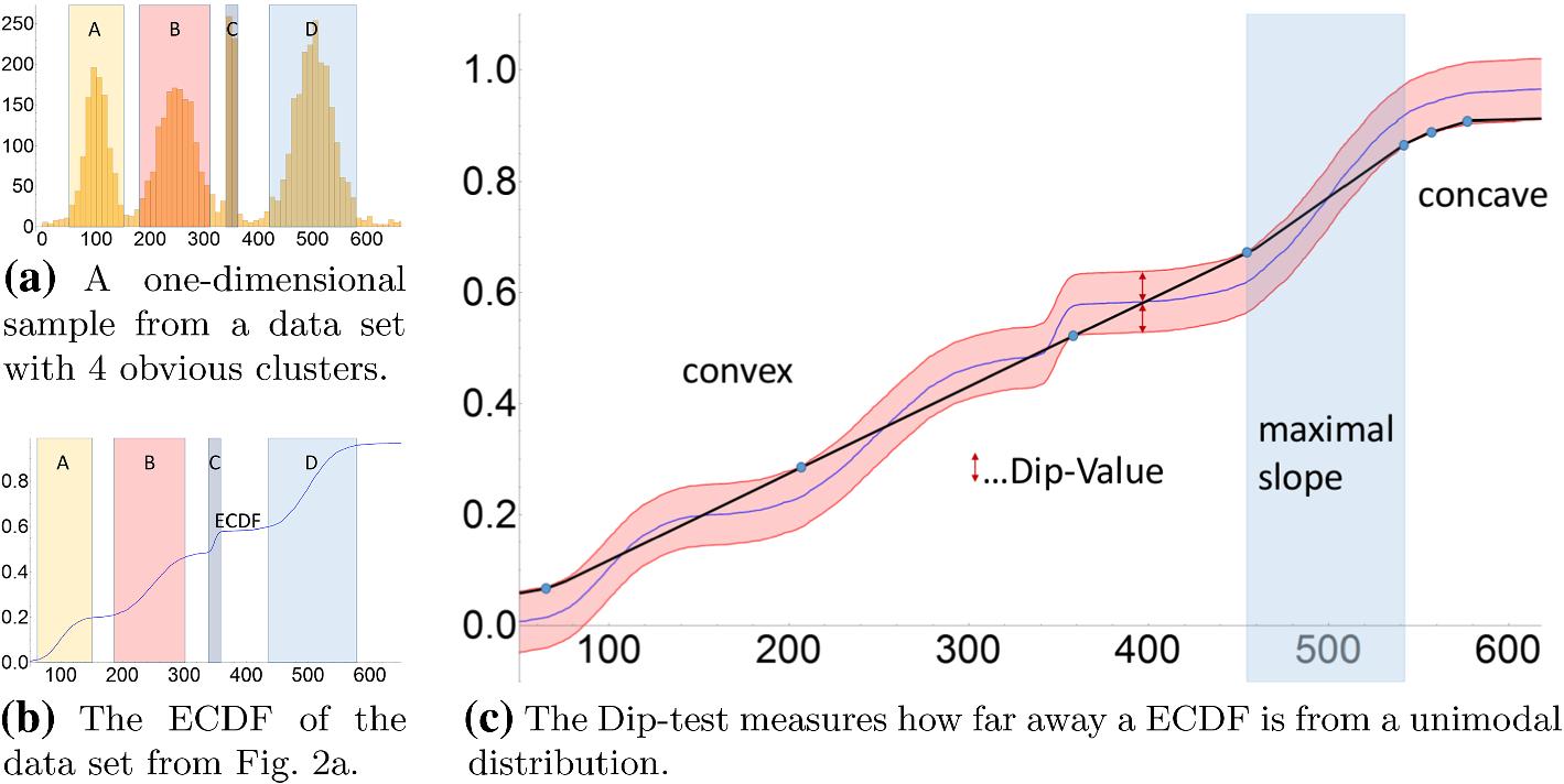 Dataset-Transformation: improving clustering by enhancing