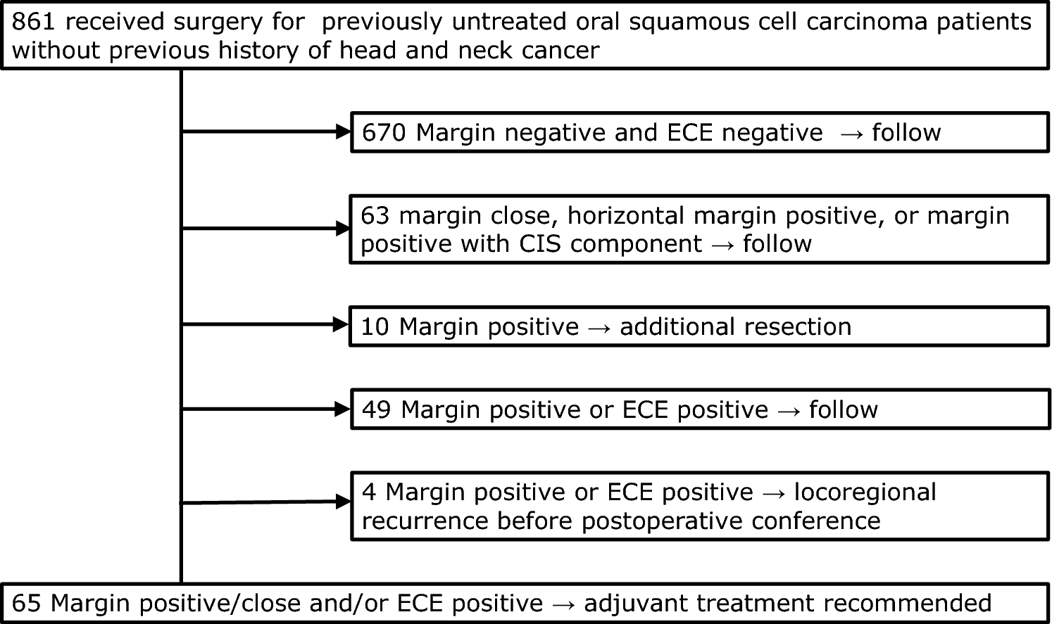 Frequency and predictors of detecting early locoregional