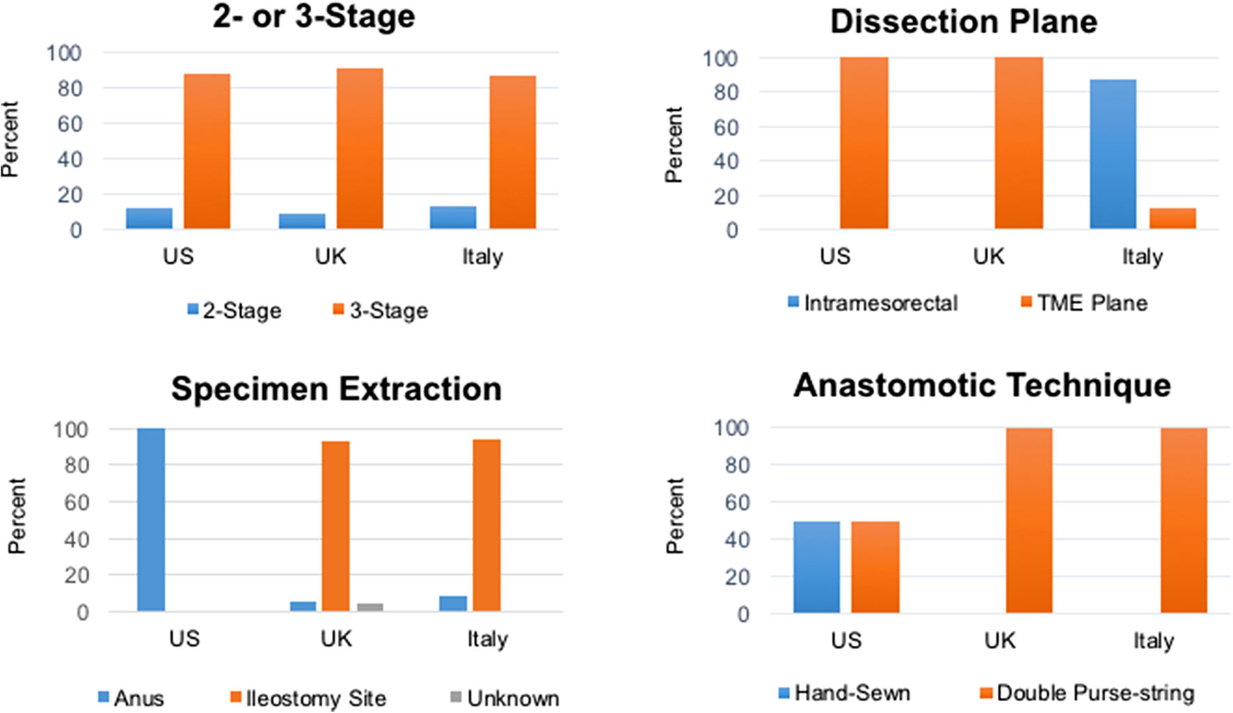 Technical variations and feasibility of transanal ileal