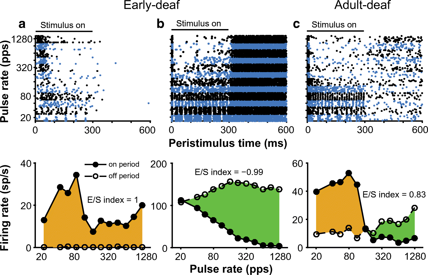 Neural ITD Sensitivity and Temporal Coding with Cochlear