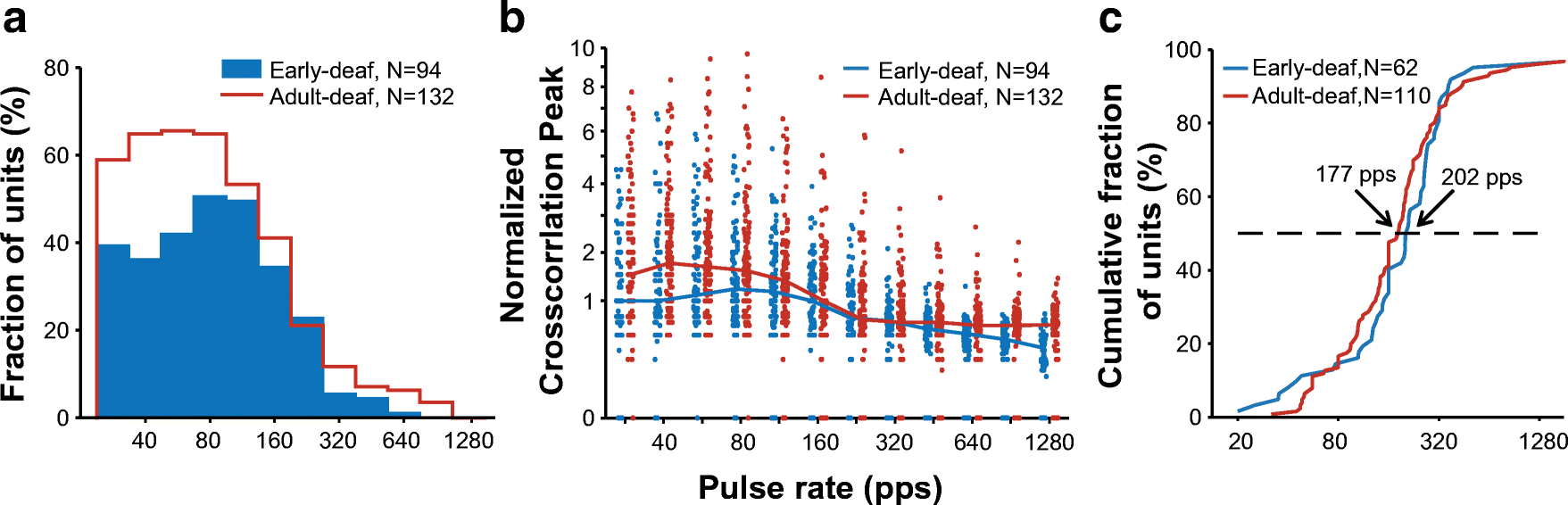 Neural ITD Sensitivity and Temporal Coding with Cochlear Implants in