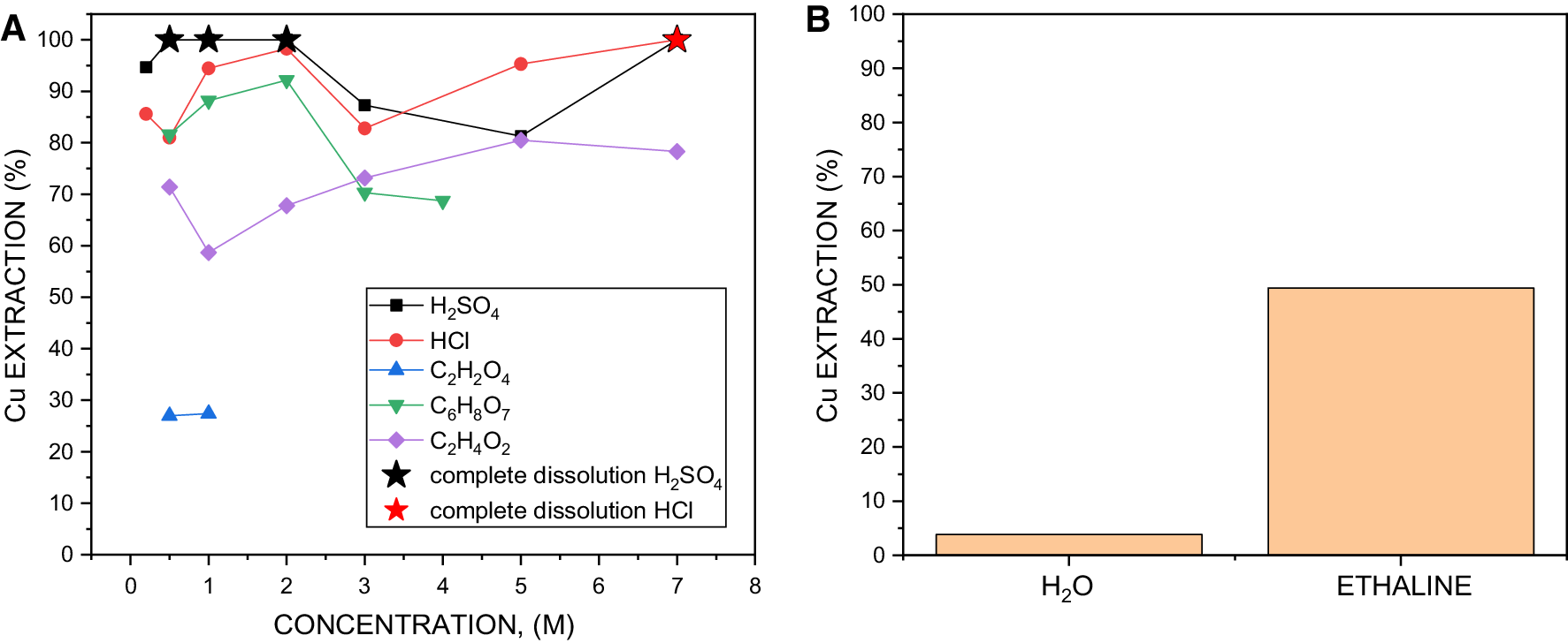 A study on selective leaching of heavy metals vs  iron from