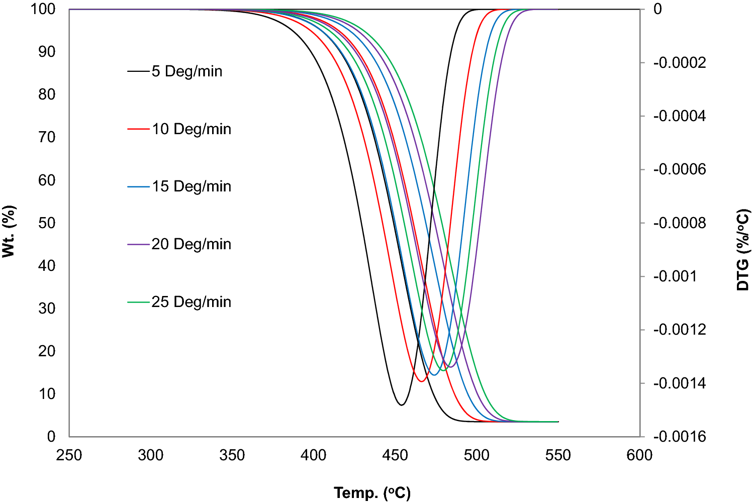Study of the degradation profile for virgin linear low