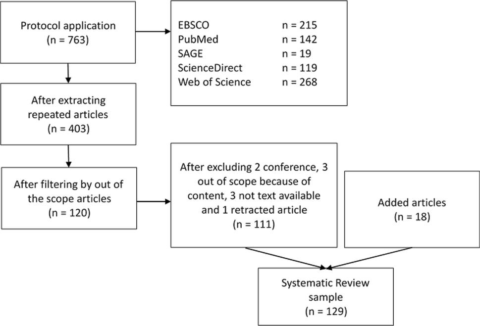 Multi-criteria decision analysis for health technology
