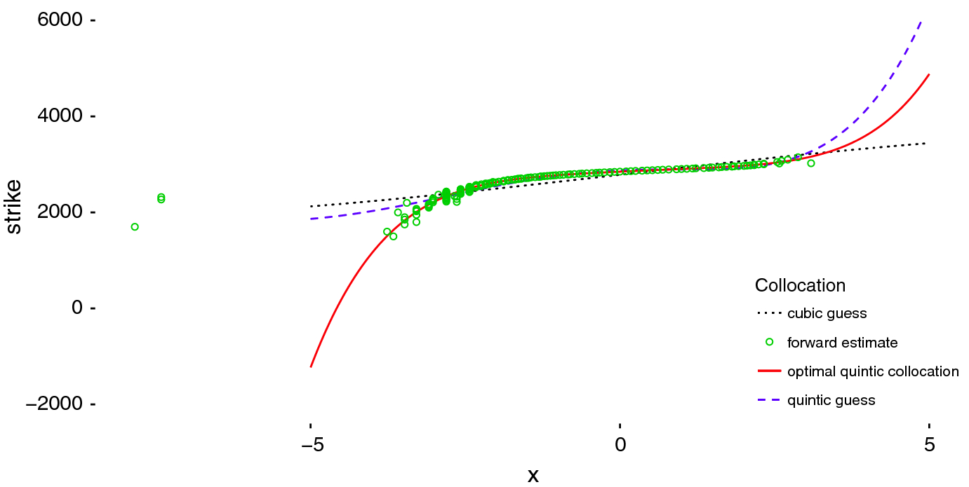 Model-free stochastic collocation for an arbitrage-free