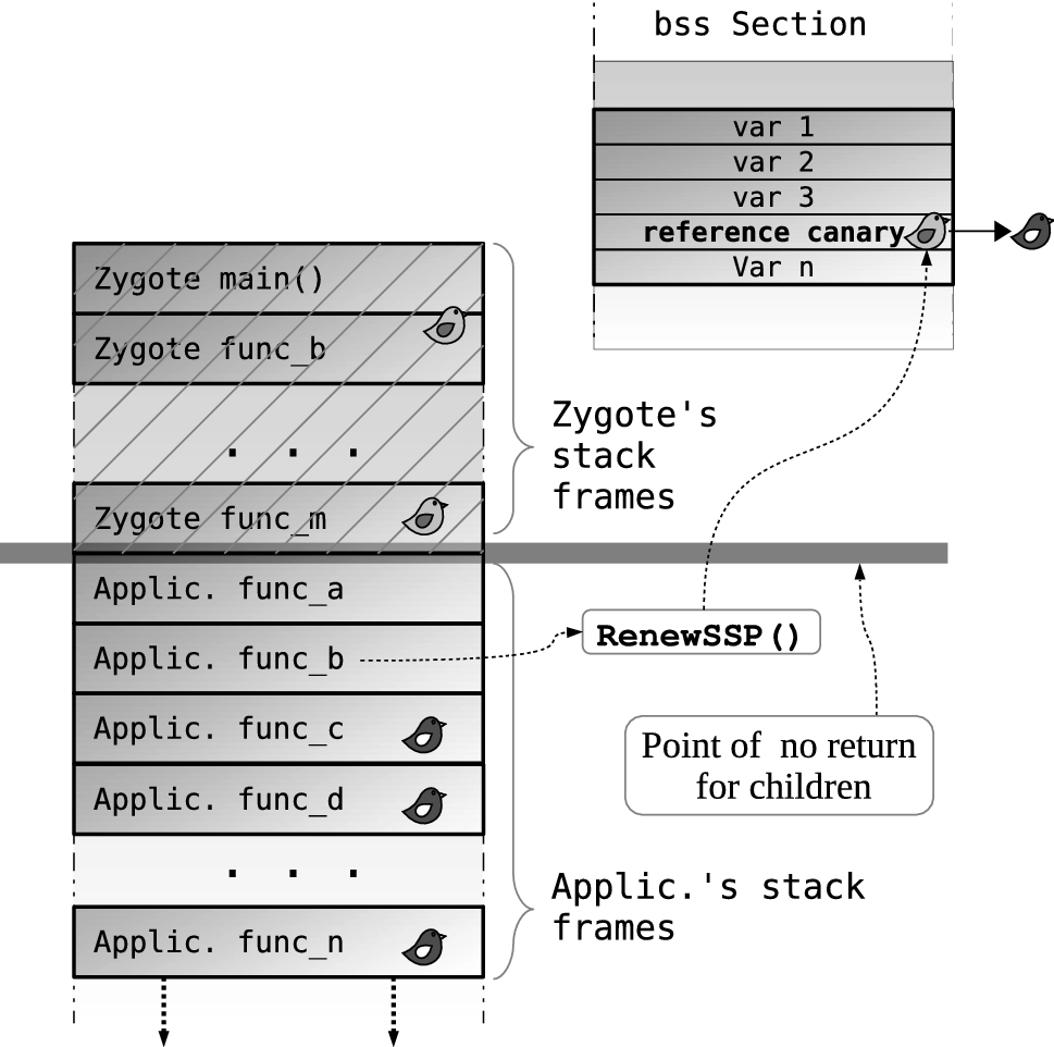 SSPFA: effective stack smashing protection for Android OS