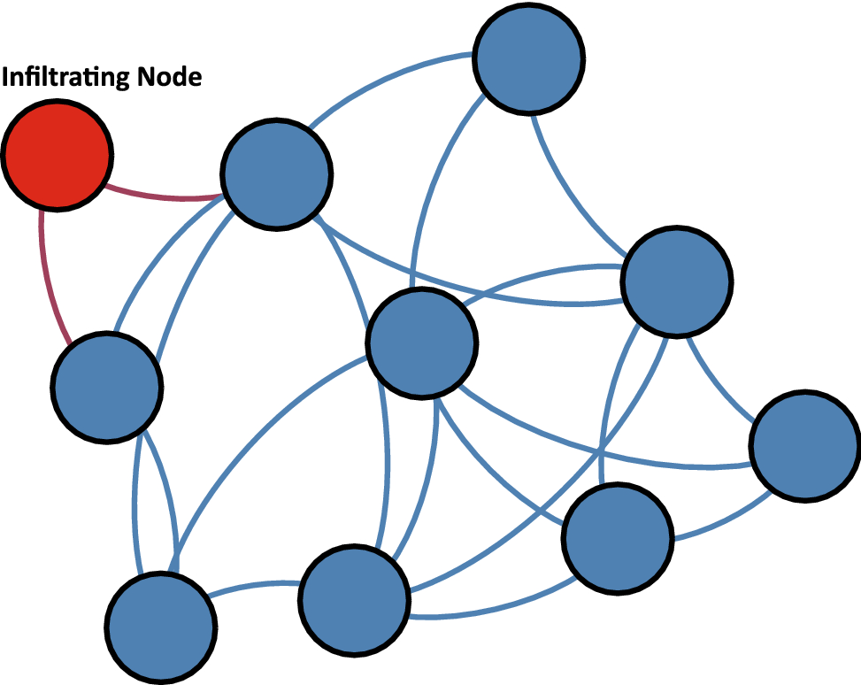 Mobile botnets meet social networks: design and analysis of a new
