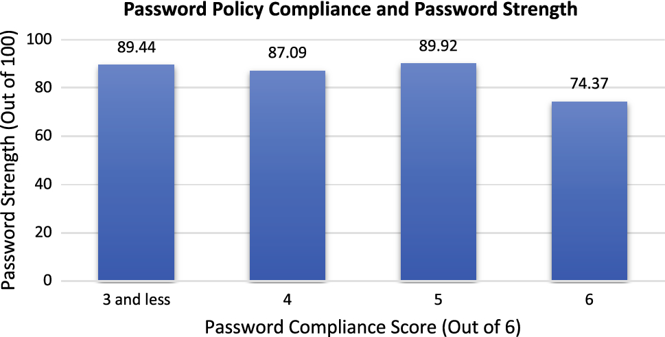 Encouraging users to improve password security and