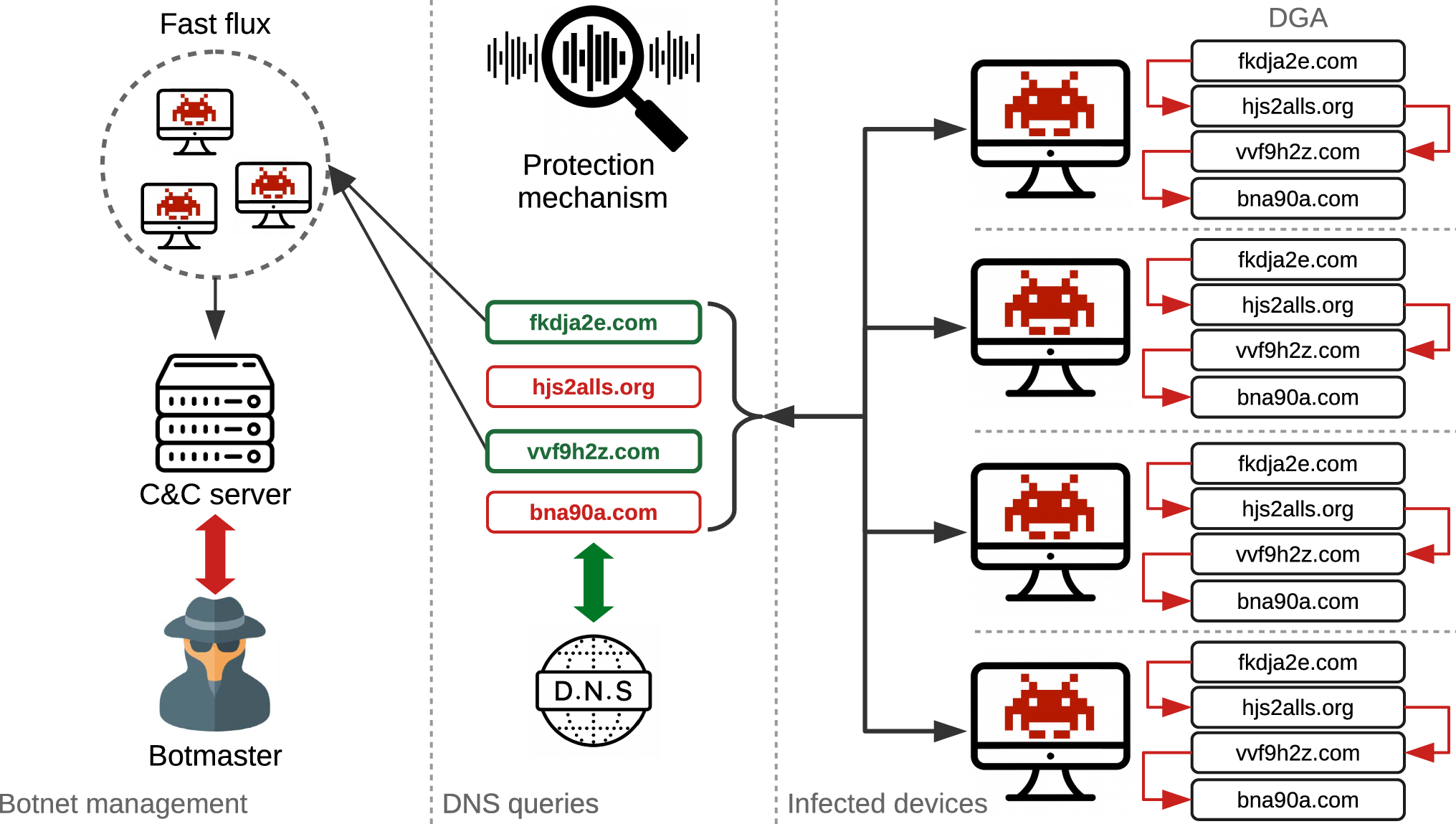 Hydras and IPFS: a decentralised playground for malware | SpringerLink
