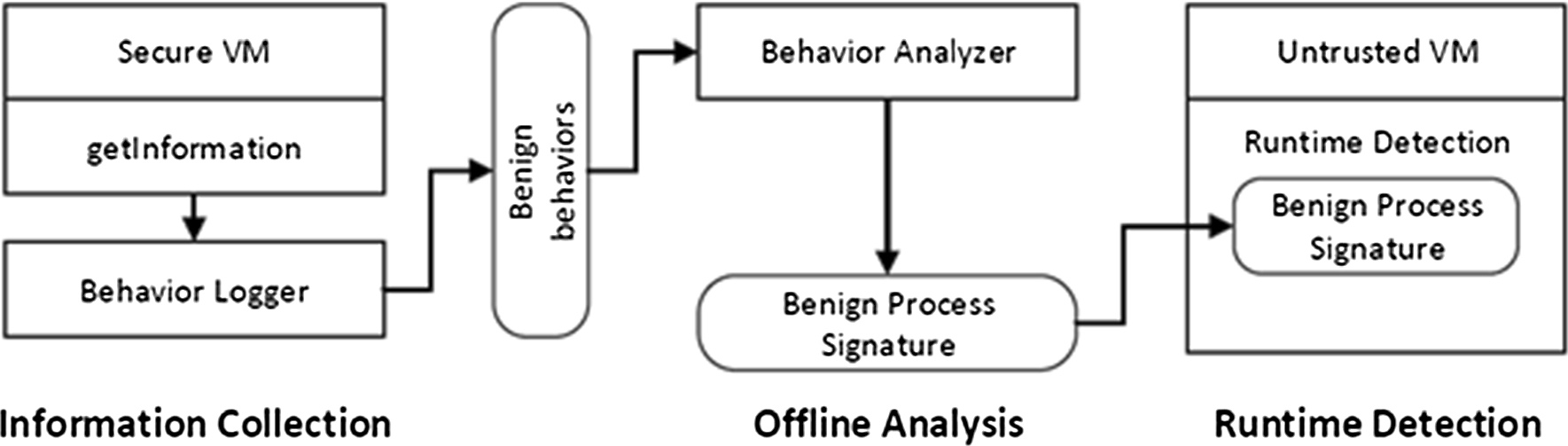 Designing in-VM-assisted lightweight agent-based malware detection