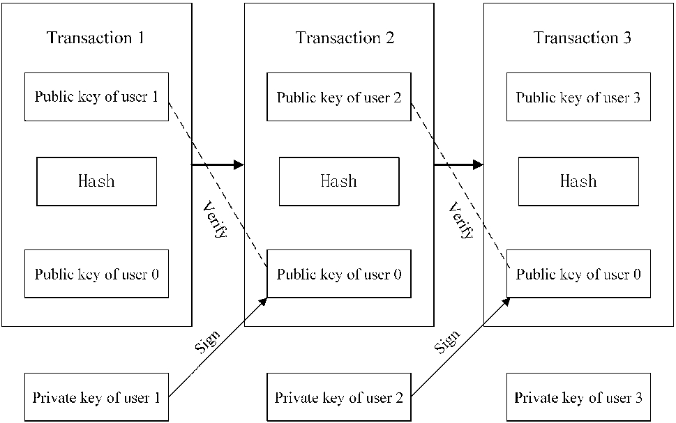Lockmix: a secure and privacy-preserving mix service for