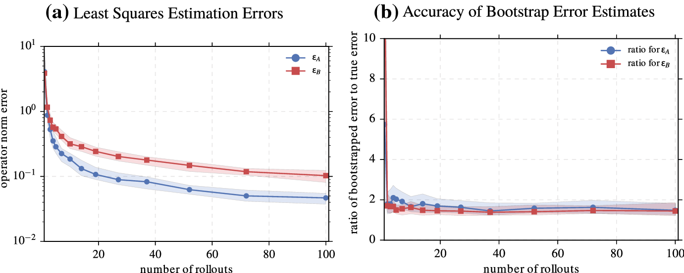 On the Sample Complexity of the Linear Quadratic Regulator