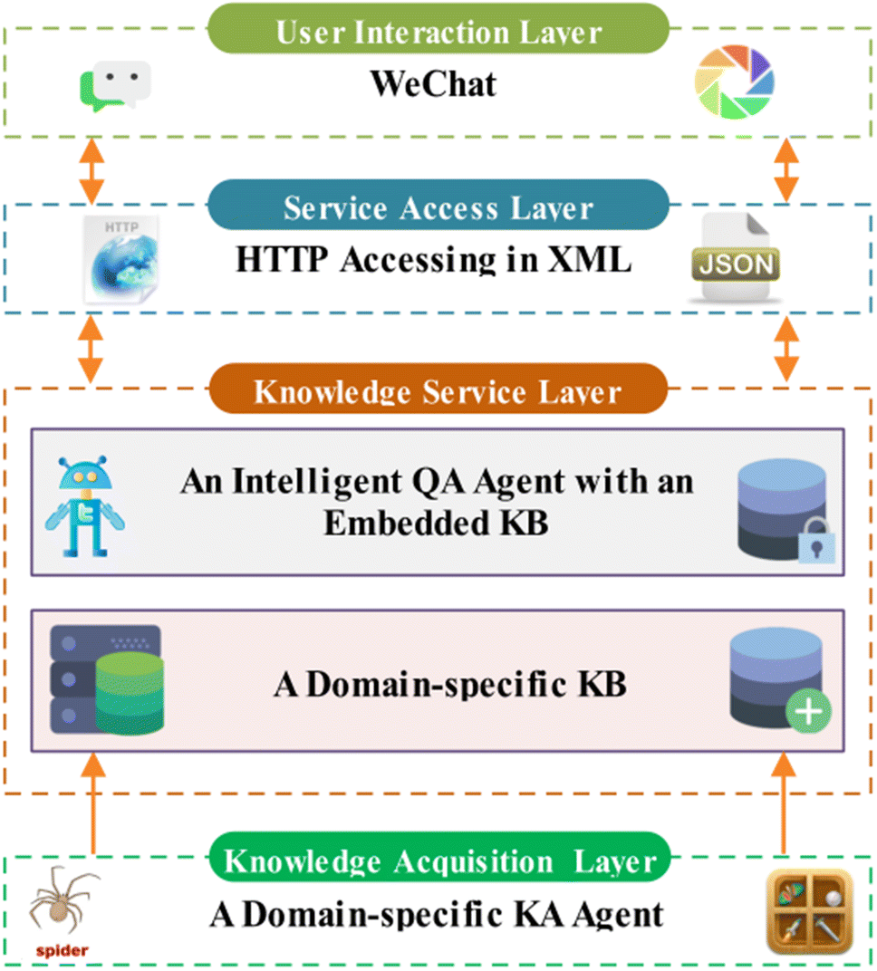 CBET: design and evaluation of a domain-specific chatbot for