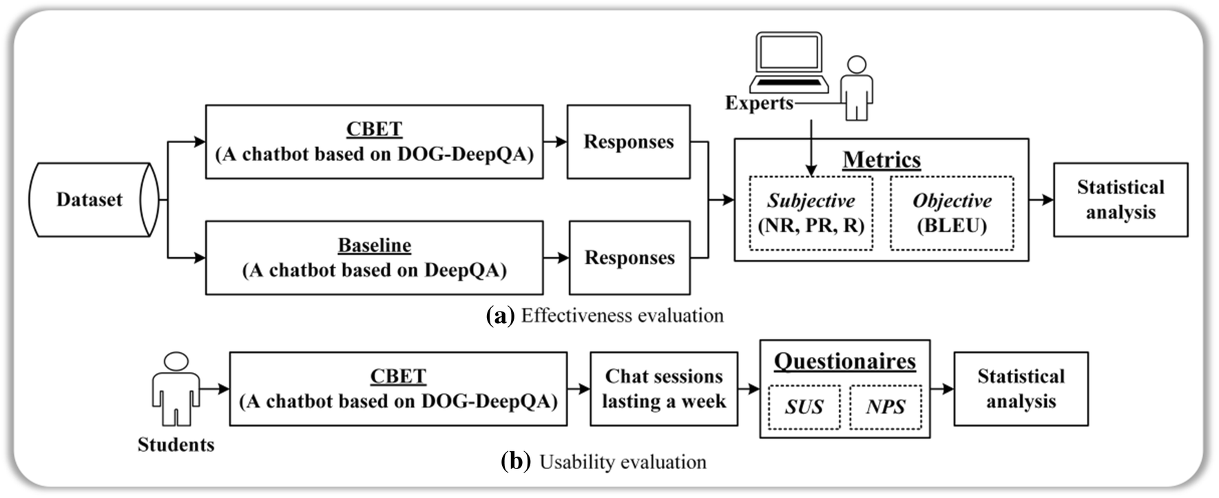 CBET: design and evaluation of a domain-specific chatbot for mobile