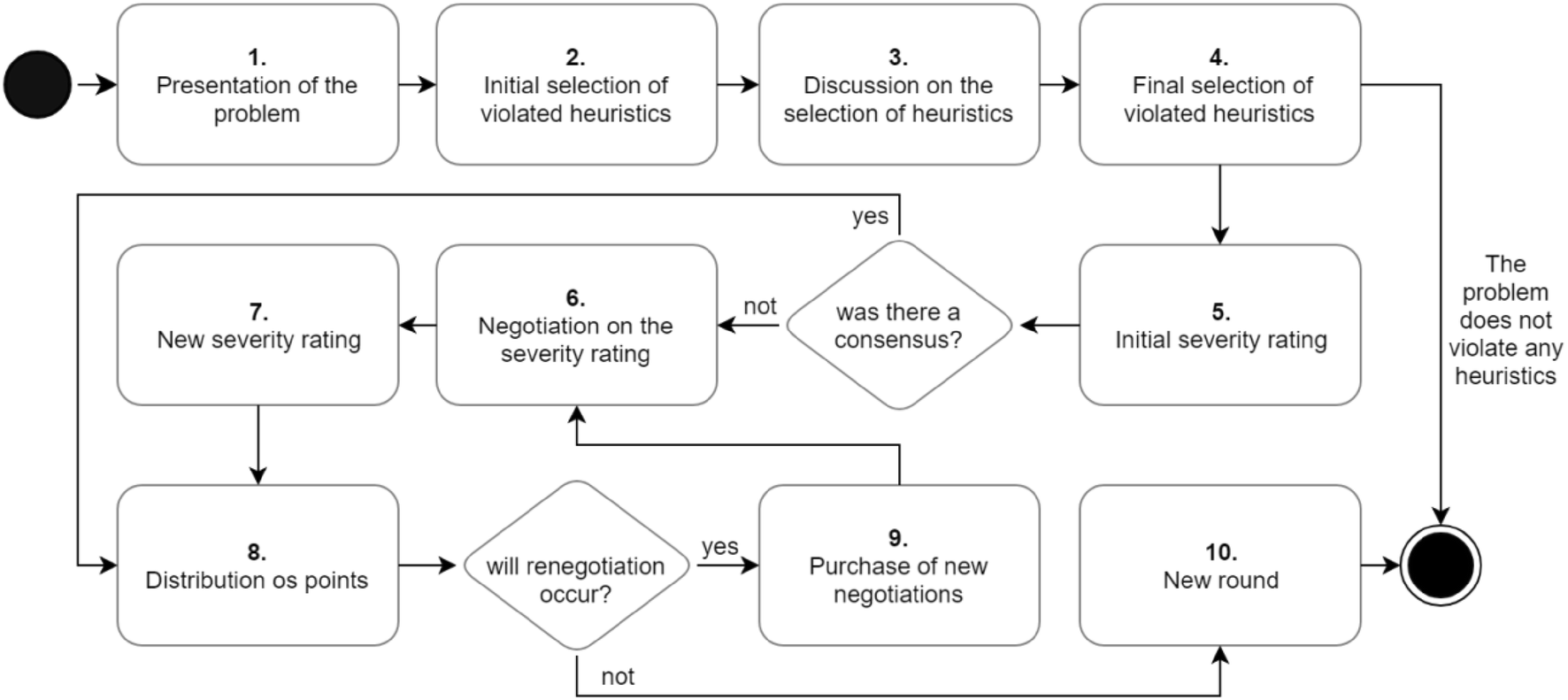 Game for aNy heuristic evaluation (G4NHE): a generalization of the