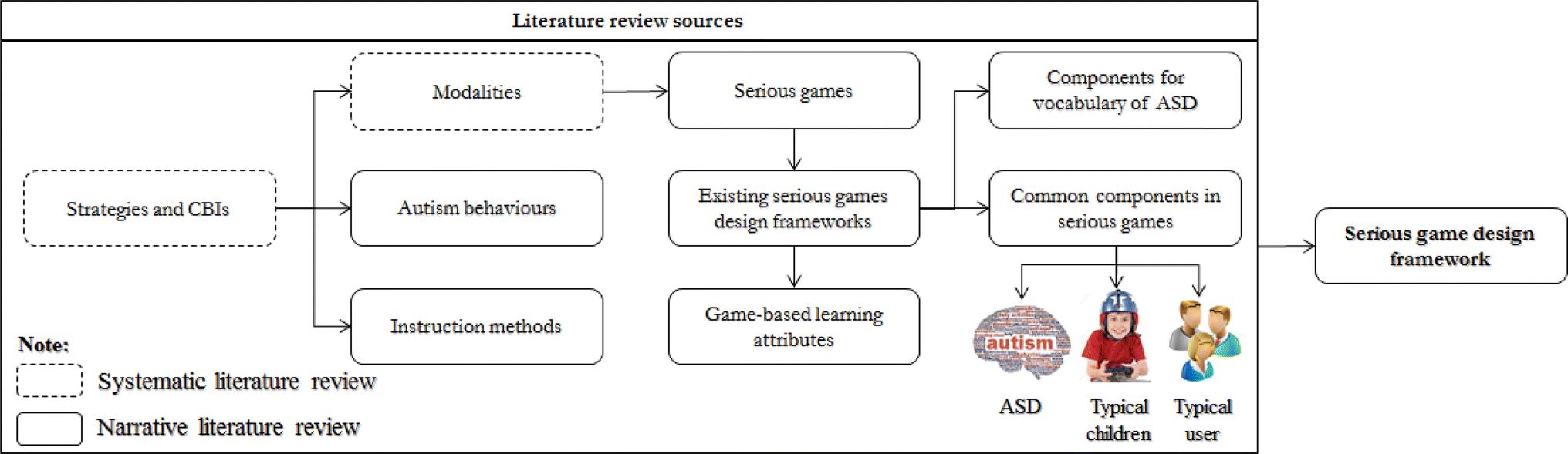 A framework to design vocabulary-based serious games for