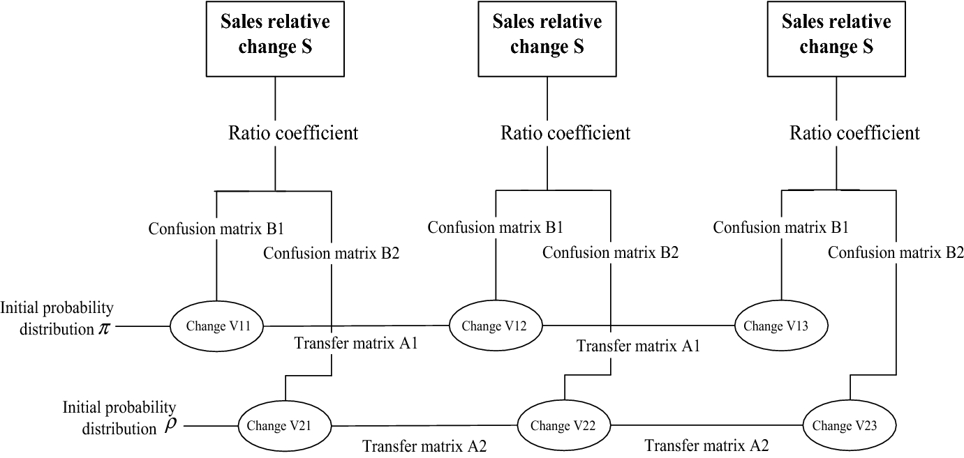 Research on sales information prediction system of e