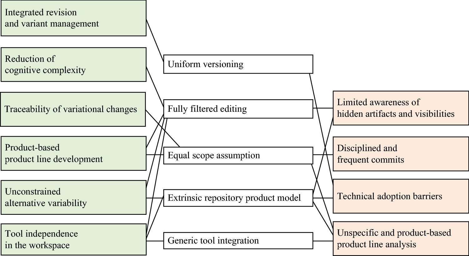 Integrated revision and variation control for evolving model-driven