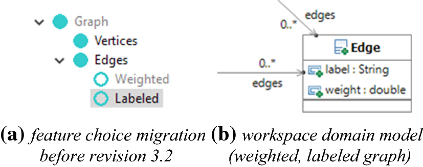Integrated revision and variation control for evolving model