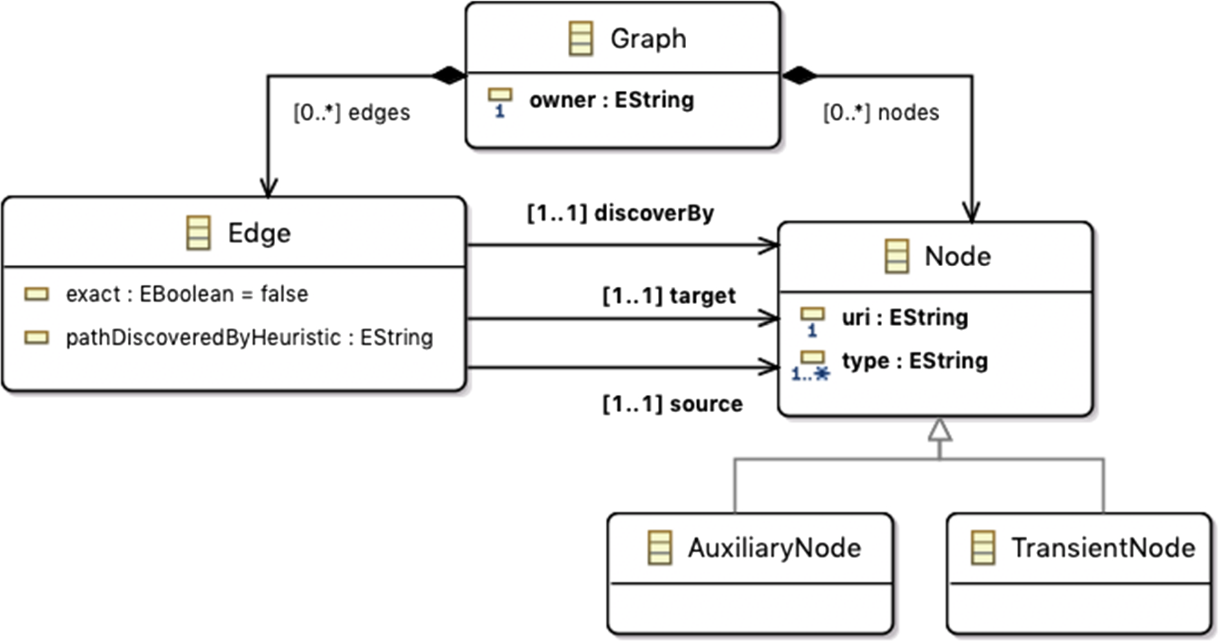 Understanding MDE projects: megamodels to the rescue for