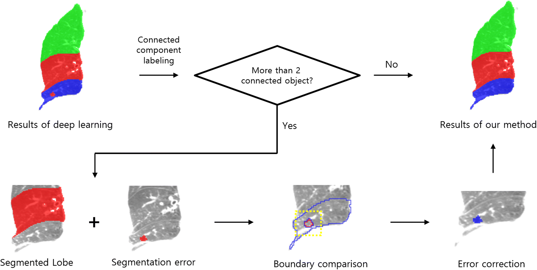 Fully Automated Lung Lobe Segmentation in Volumetric Chest
