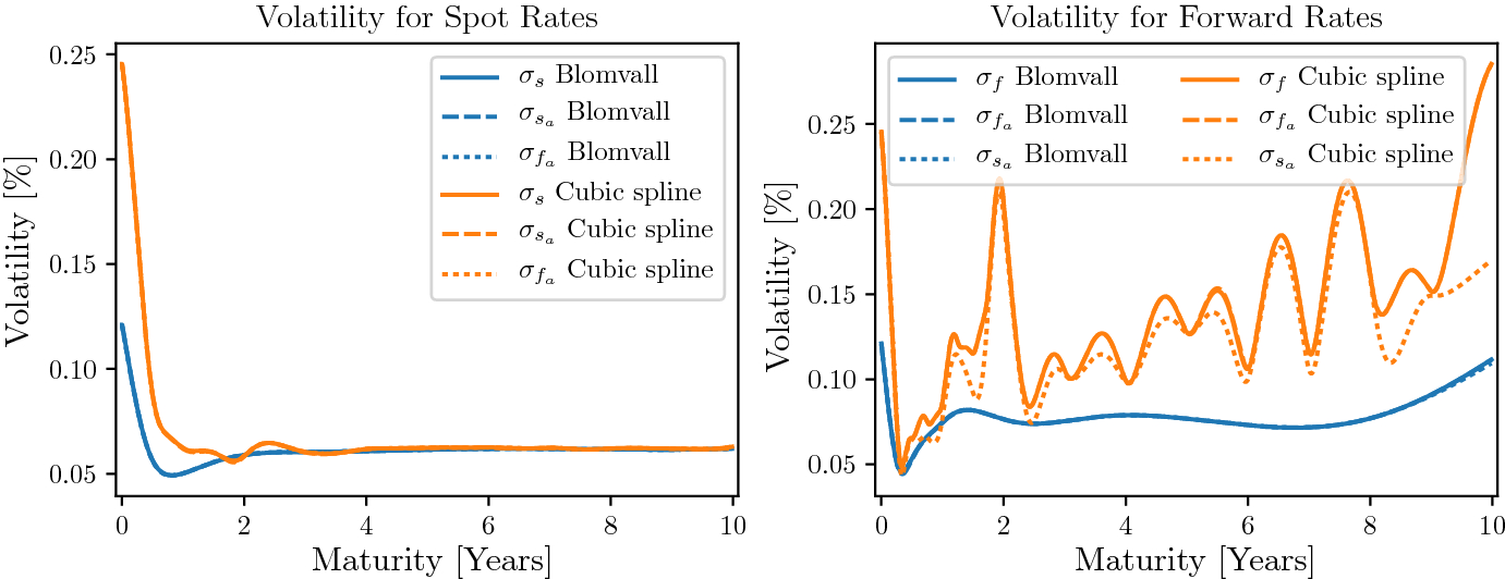 Simulation and evaluation of the distribution of interest