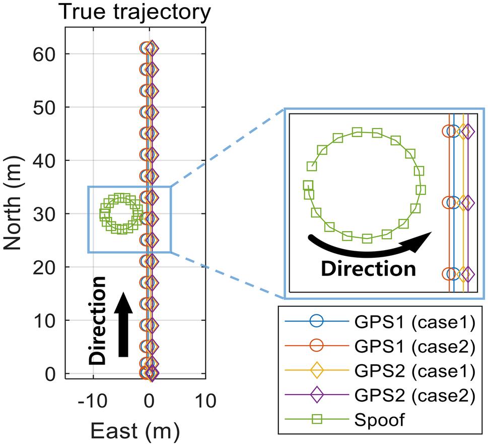 Efficient spoofing identification using baseline vector information