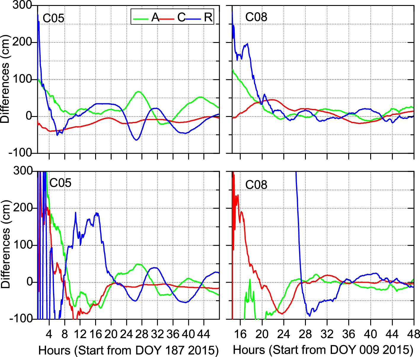 Real-time precise orbit determination for BDS satellites