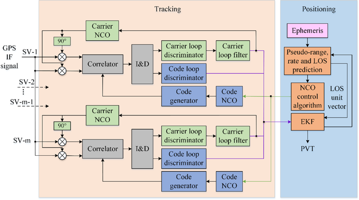 Open-source MATLAB code for GPS vector tracking on a