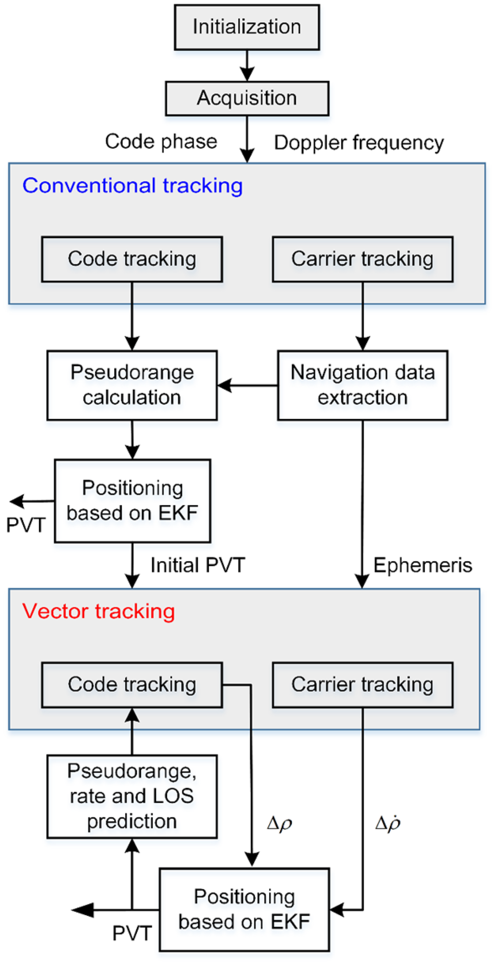 Open-source MATLAB code for GPS vector tracking on a software